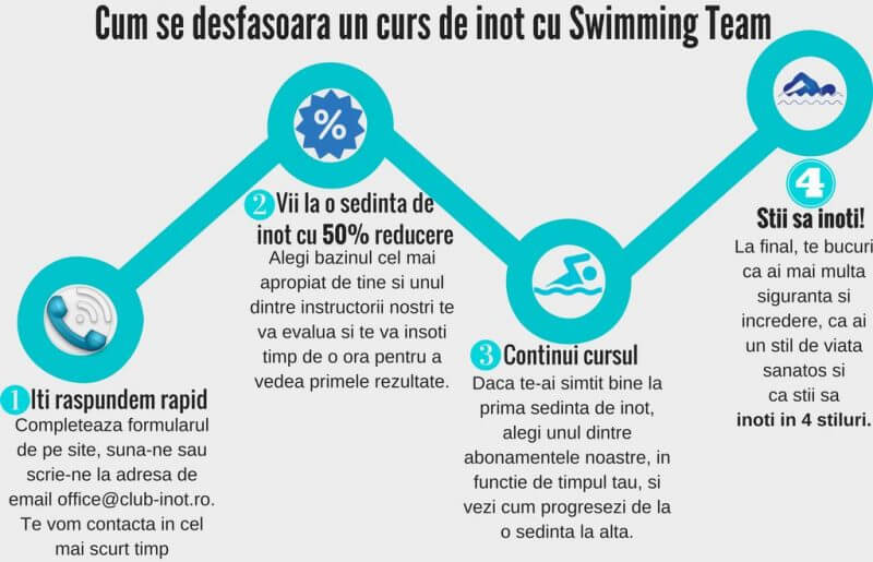 cursuri-inot-swimming-team-cum-inveti-sa-inoti-2